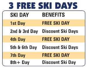 Ski Days Chart